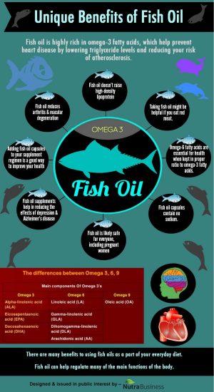 unique-benefits-of-fish-oil_533c004650d27_w1500